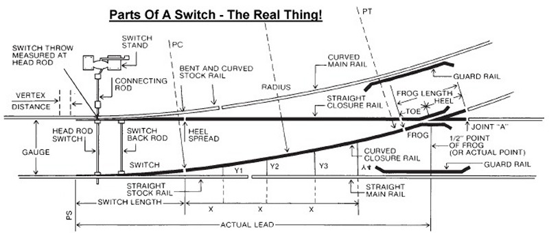 Astounding Turnout Switch Dcc Wiring Track Wiring Diagram M6 Wiring Digital Resources Ntnesshebarightsorg