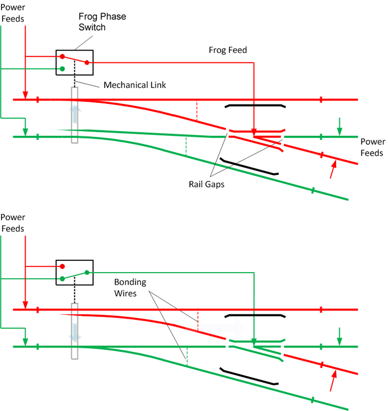 Turnouts - DCCWiki | Turnout Switch Dcc Wiring Track |  | DCCWiki