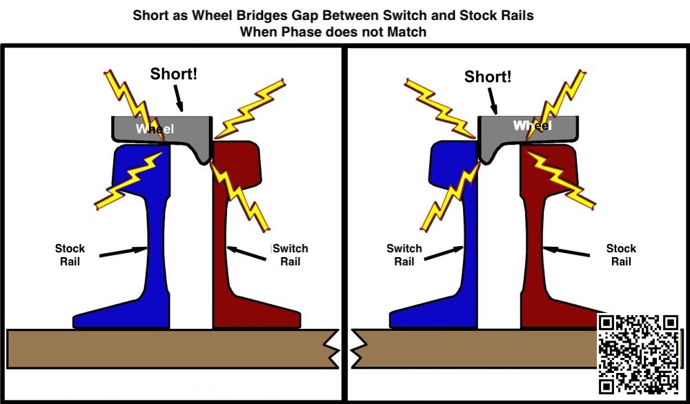 Wheels shorting between switch and stock rails