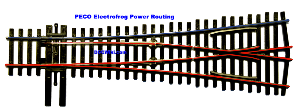 Power flow through an Electrofrog turnout. As shown, the switch rails control the flow of power, and the switch rails, together with the closure, wing and point rails are electrically one unit.