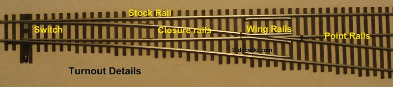 HO Scale turnout with parts identified