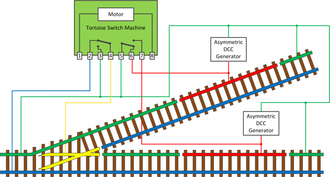 automatic brake control dccwikiin the wiring diagram below, a tortoise machine is used to mechanically operate the turnout and uses one set of contacts to switch the frog polarity and the